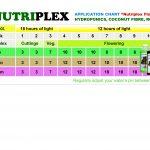 Nutriplex Feeding Chart